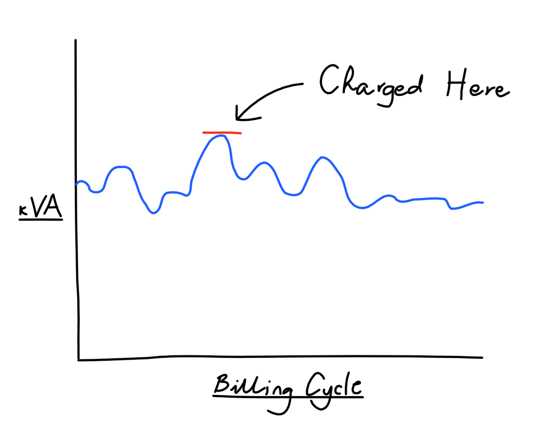 graph showing where the user is charged during billing cycle